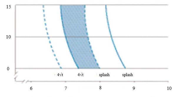 نمودار جوشکاری ورق گالوانیزه